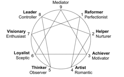 Know Yourself Using the Enneagram